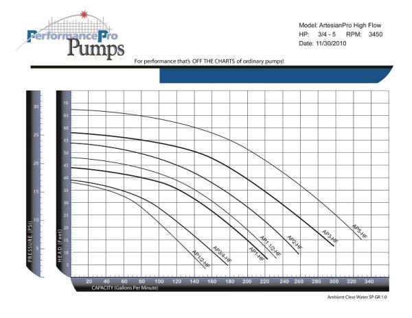 ArtesianPro-High-Flow-Curve