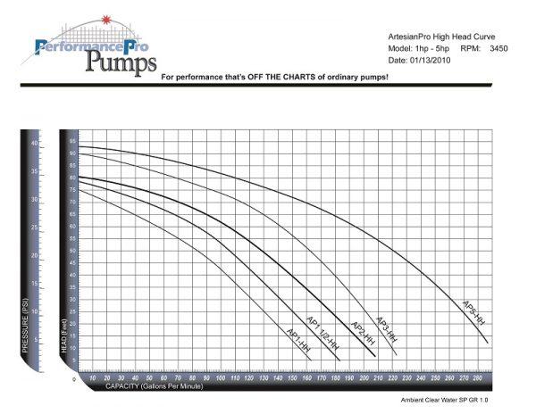 artesianpro-high-head-curve