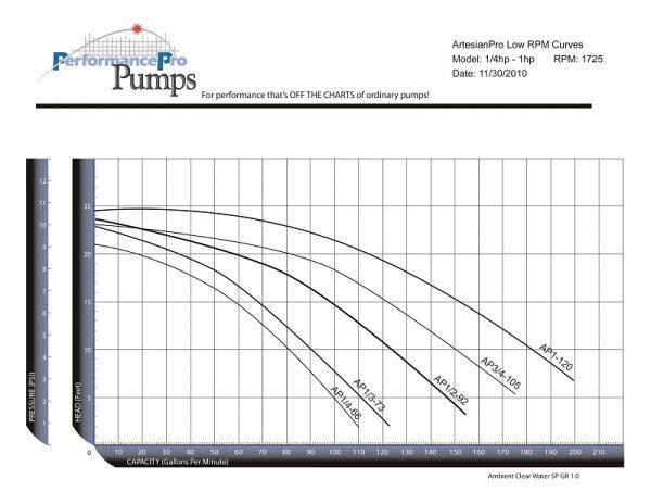 artesianpro-low-rpm-curve